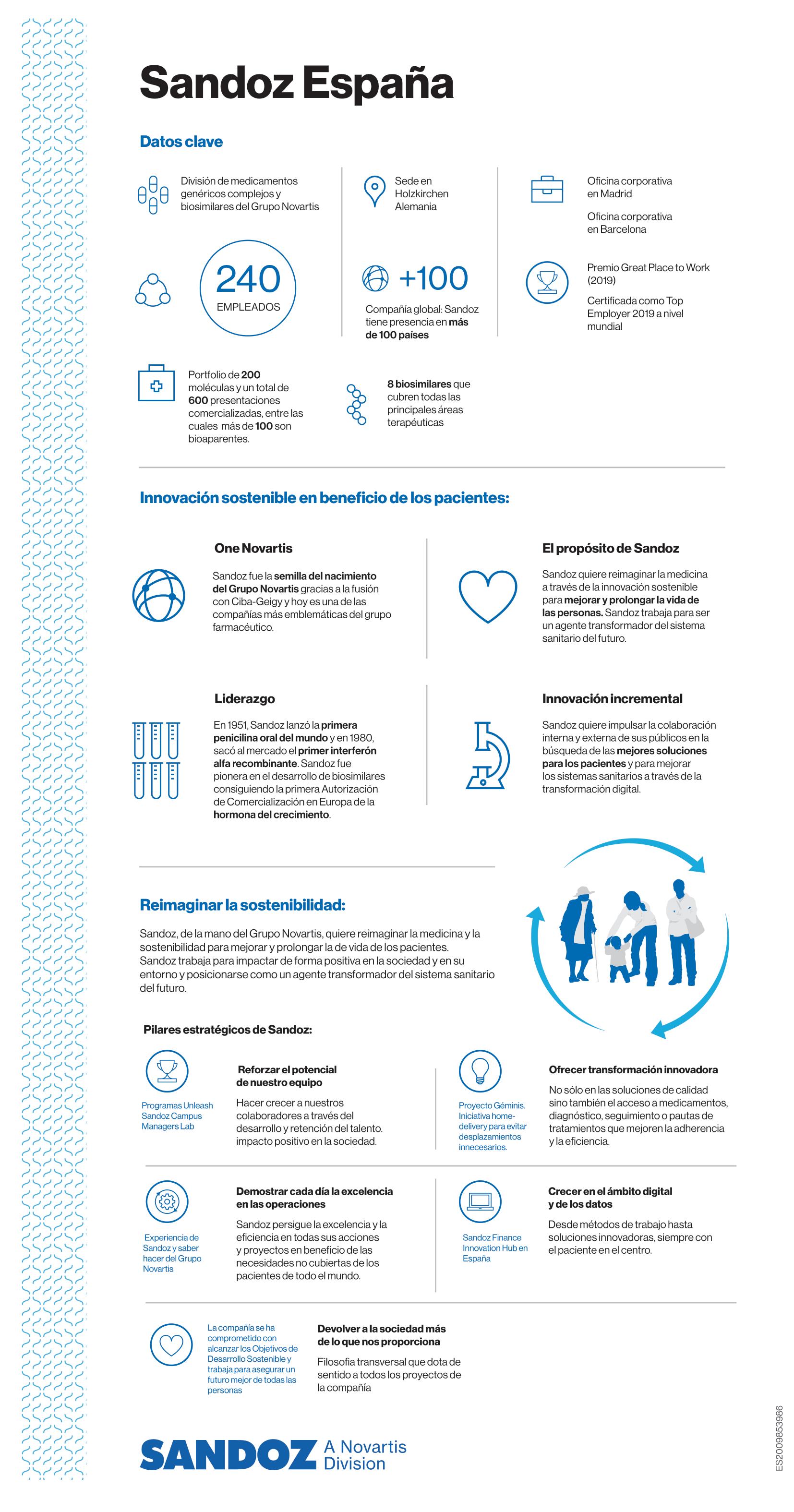 Infografia Datos Sandoz